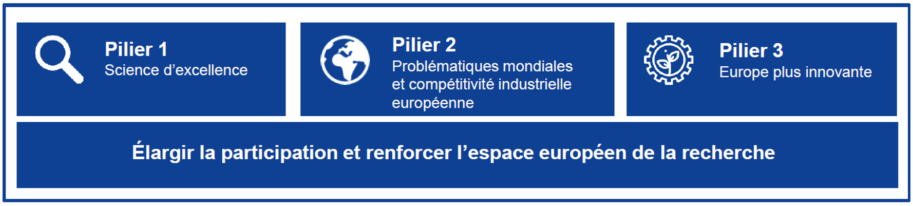Les 3 piliers d'Horizon Europe