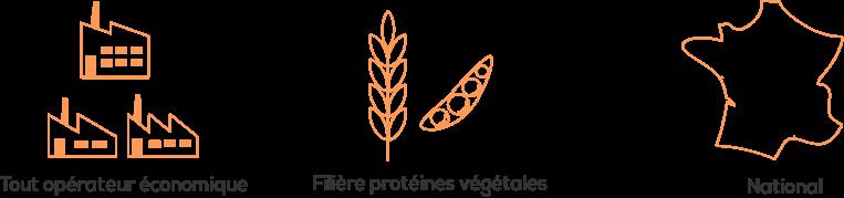 Structuration filières protéines végétales pour qui A&F